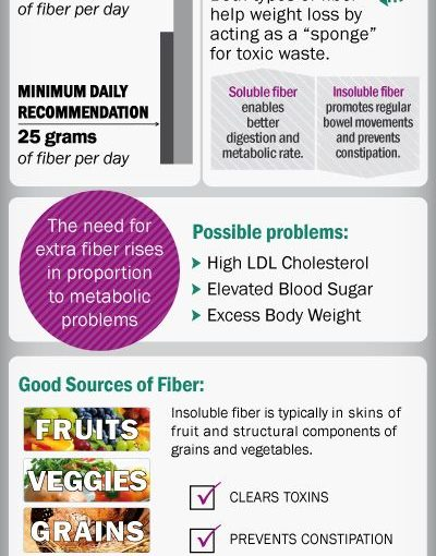 Add your fiber tomorrow your protein smoothie to increase weight loss! Most Americans …