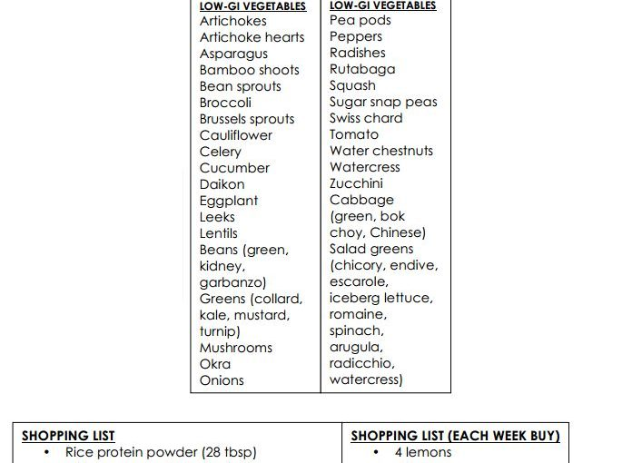Dr. Oz two week weight loss grocery list
