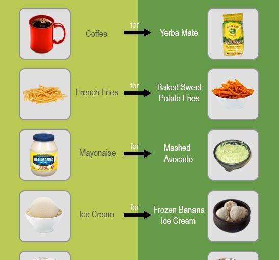 Some of my favorite food shifts are listed below. The type of these swaps will not only …