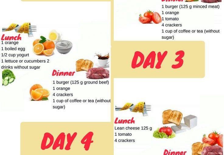 This diet allows a loss of 5-11 lbs for 5 days or 22 to 33 lbs for 15 days. The ad …