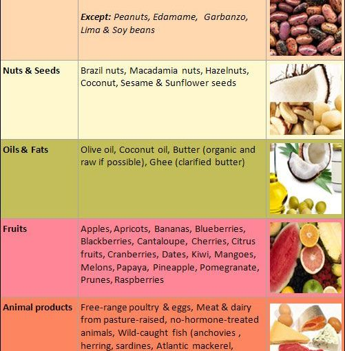 Best Dietary Thyroid Disorders: List of foods for eating to complete thyroid hypotension, …