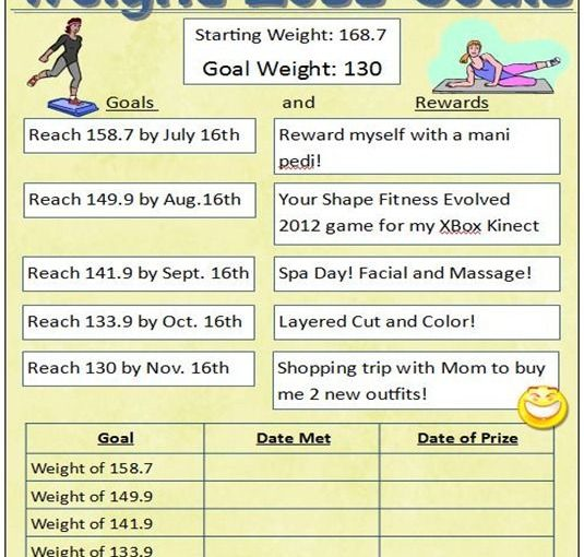 weight loss goal | weight loss goals thumbs weighing on Wednesday: still no signs of …