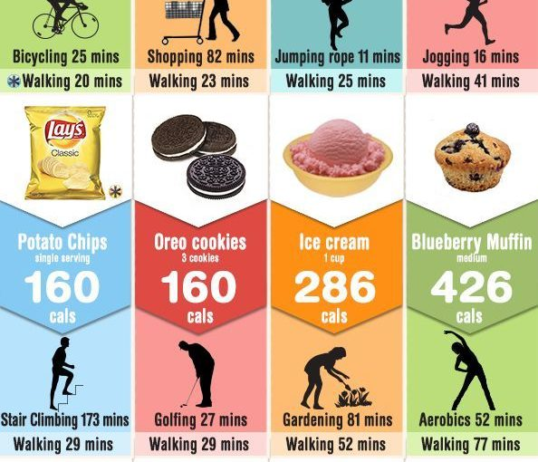 Here are the calorie numbers of different foods and how much activity is …