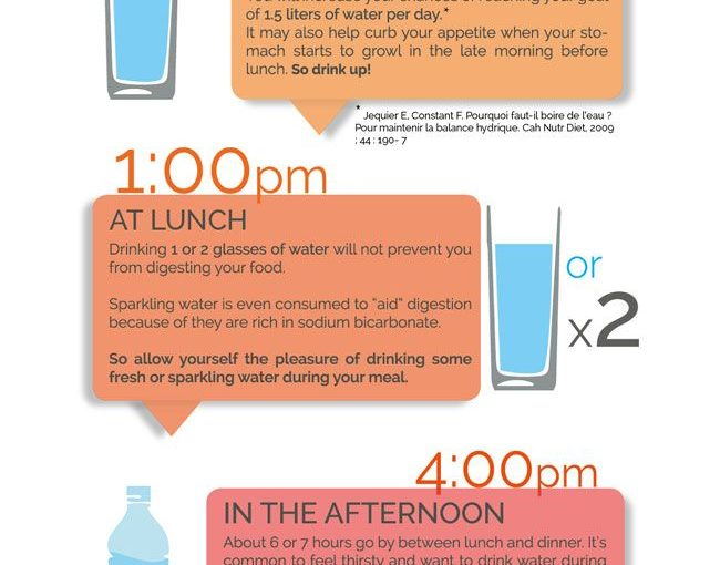 Staying with water: Best time of the day to drink water.