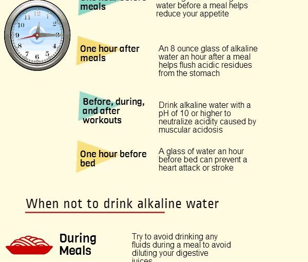 when to drink alkaline water for weight loss infographic