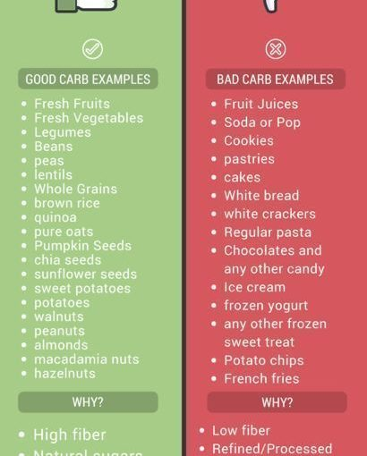 Good Carbs vs Bad Carbs Infographic. Learn what is healthy and what is not …