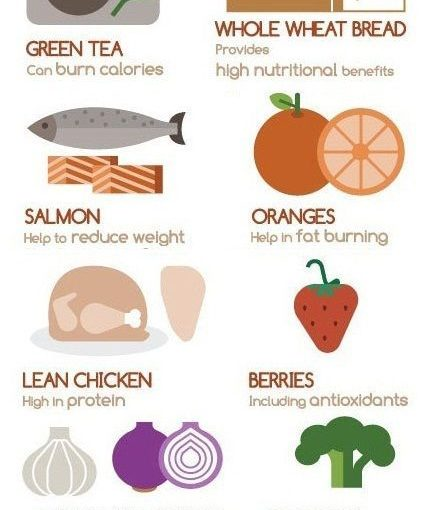 20 Best Fat Burning Foods For Men and Women