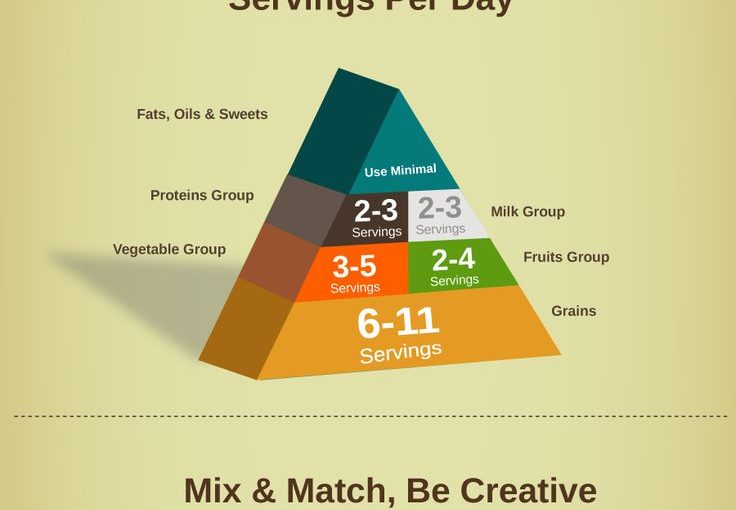 A Healthy Food Guide Pyramid for children and adolescents