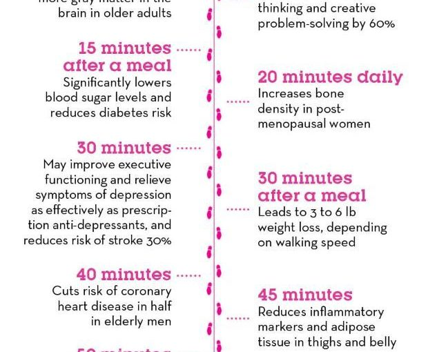 The Incredible Way Just one minute of benefiting from your weight www.preventi …