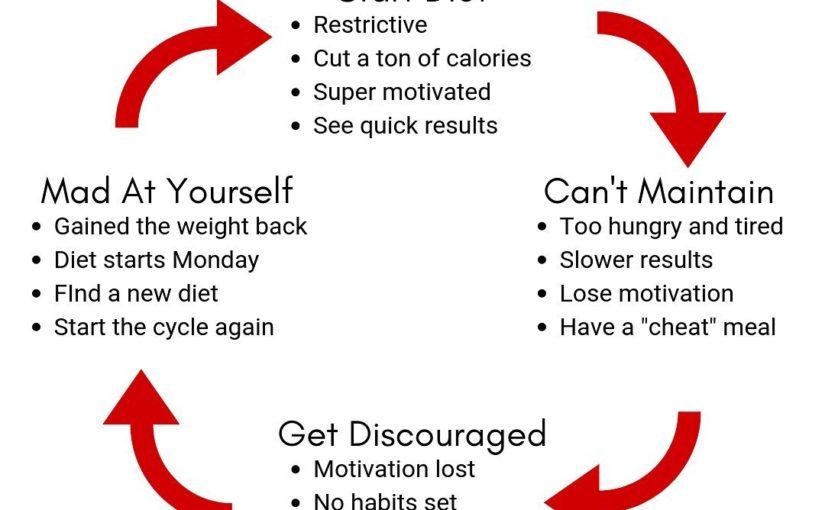 Lifestyle Crash Diet: Brokes ass diet dreams ⠀ Does that sound familiar? ⠀ If so, …