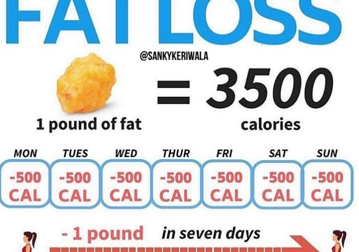Did you know that you need to burn 3,500 calories to lose one pound of …